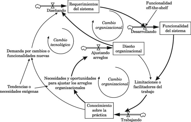 Figura-1-Marco-de-retroalimentacion-para-explicar-las-interacciones-recursivas-entre-la