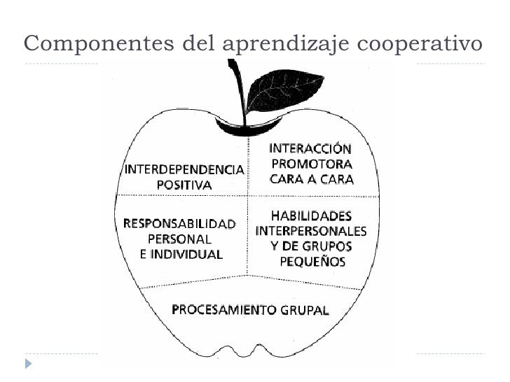 presentacion-aprendizaje-cooperativo-11-728