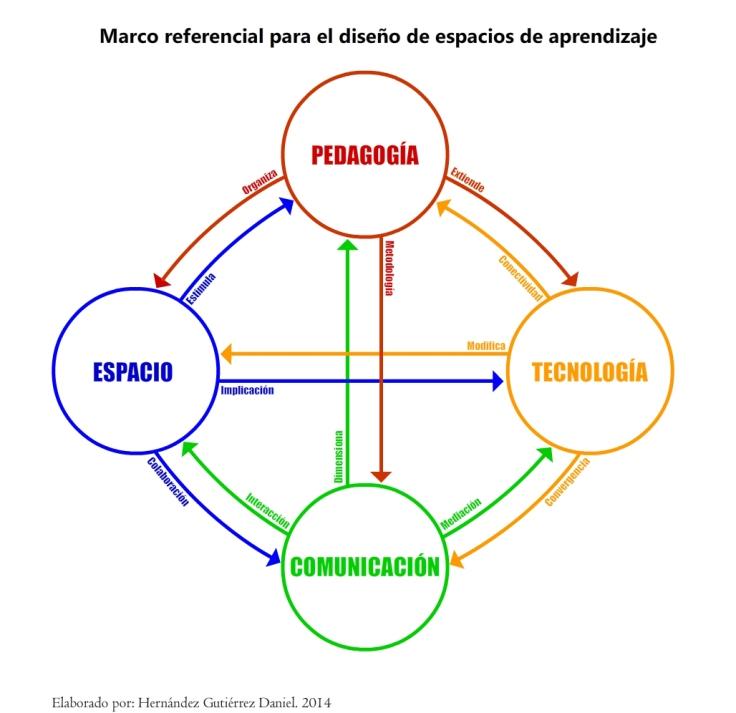 esquema_marcoreferencialparaelaula3