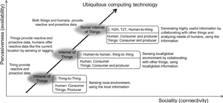 fig-1-evolutionary-history-of-ubiquitous-computing-technology