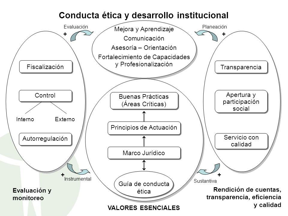 Conducta+ética+y+desarrollo+institucional