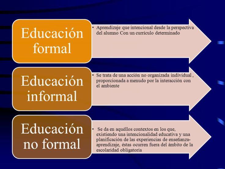 Educación+formal+Educación+informal+Educación+no+formal