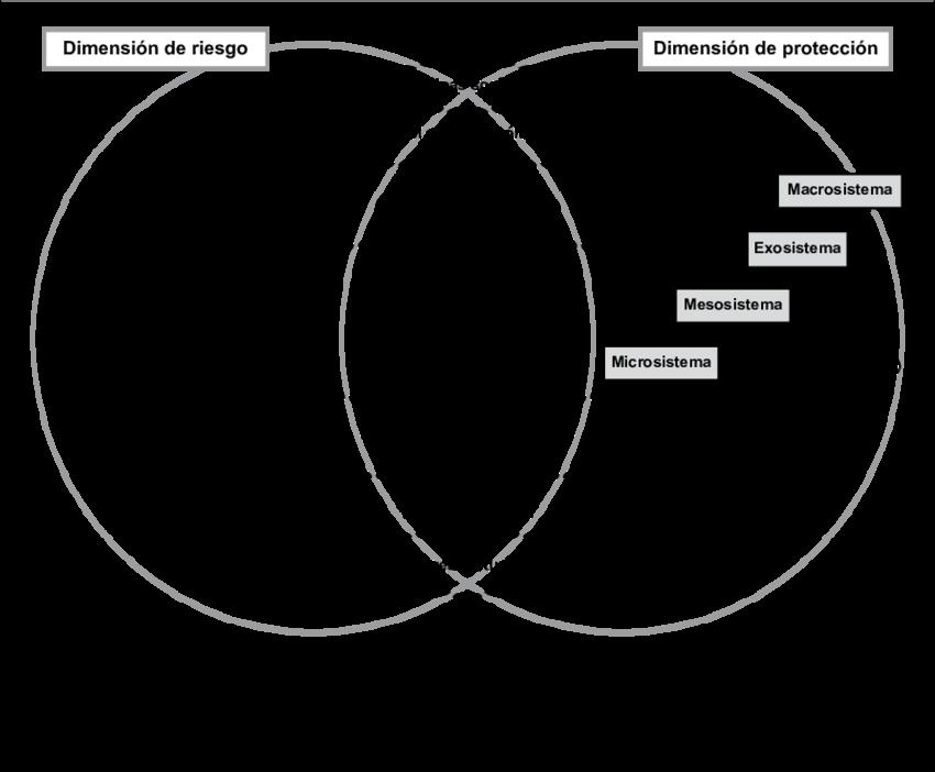 Figura-2-El-proceso-de-resiliencia-aplicado-al-modelo-ecologico-y-adaptado-por-la-autora