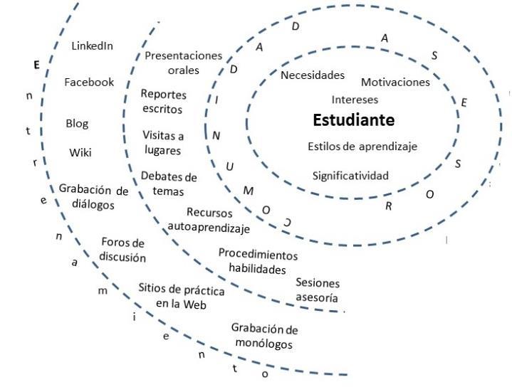figura-7-ubicacion-de-los-recursos-tecnologicos-y-didacticos-en-el-epa-base-para-la