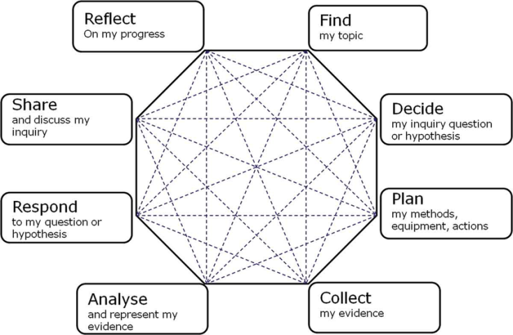 FIGURE-1-Depiction-of-the-personal-inquiry-learning-process-Scanlon-et-al-201150