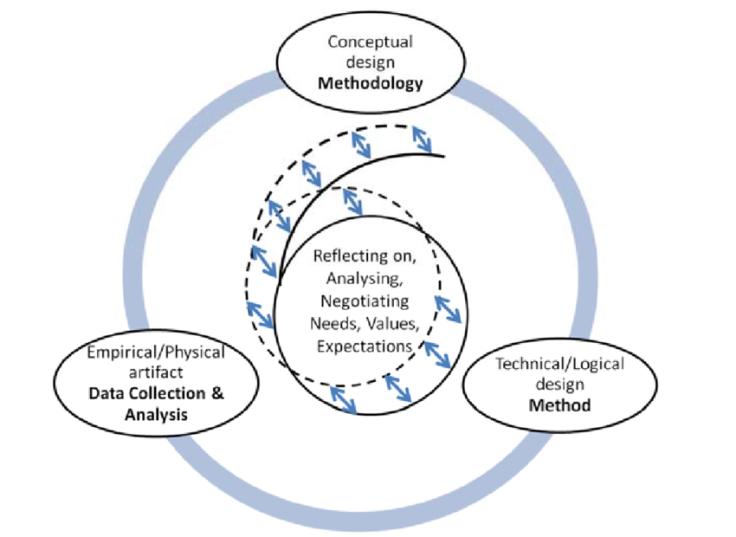 figure-2-inclusive-research-design-model