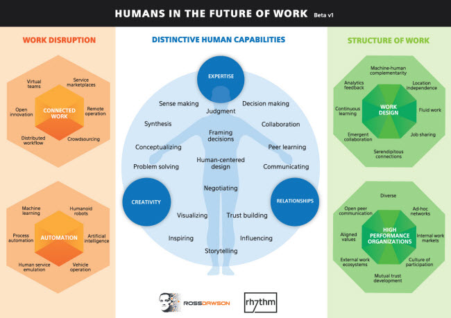 Humans-in-the-future-of-work_650w