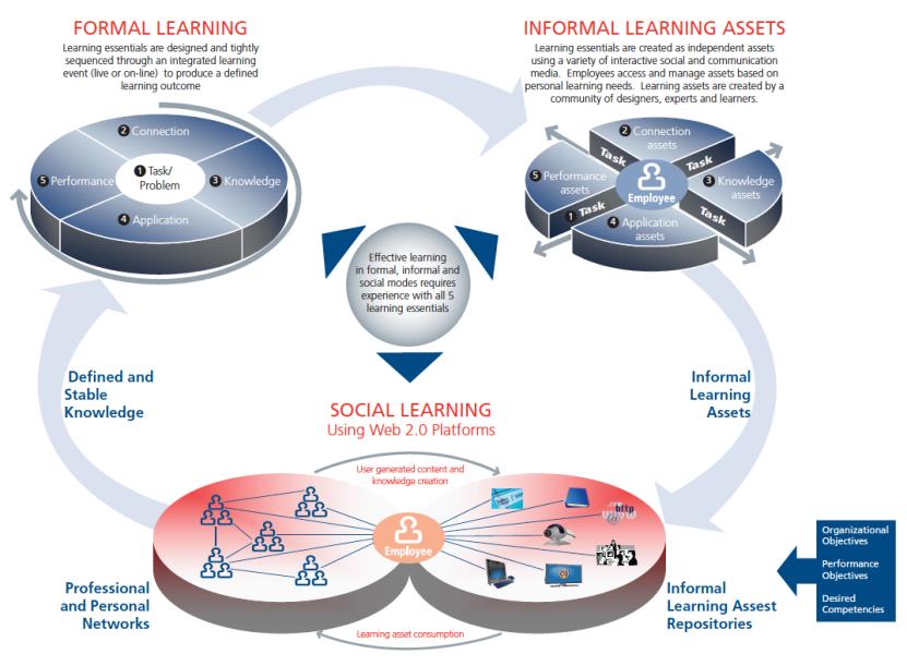 informal-learning-assets1