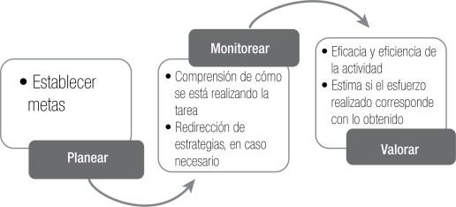 Fases-del-aprendizaje-autorregulado
