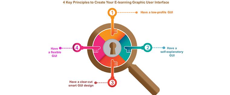 principles-to-create-elearning-gui