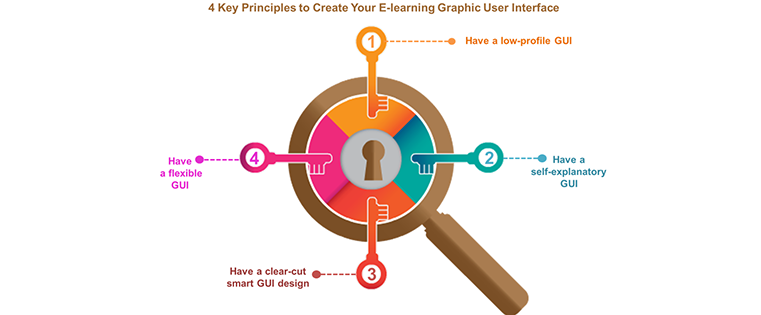 principles-to-create-elearning-gui