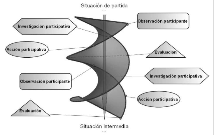 Figura-1-Esquema-basico-de-la-Investigacion-Accion-Participativa