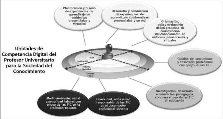 Figura-3-Unidades-de-Competencia-para-el-Modelo-de-Desarrollo-Profesional-Docente-a