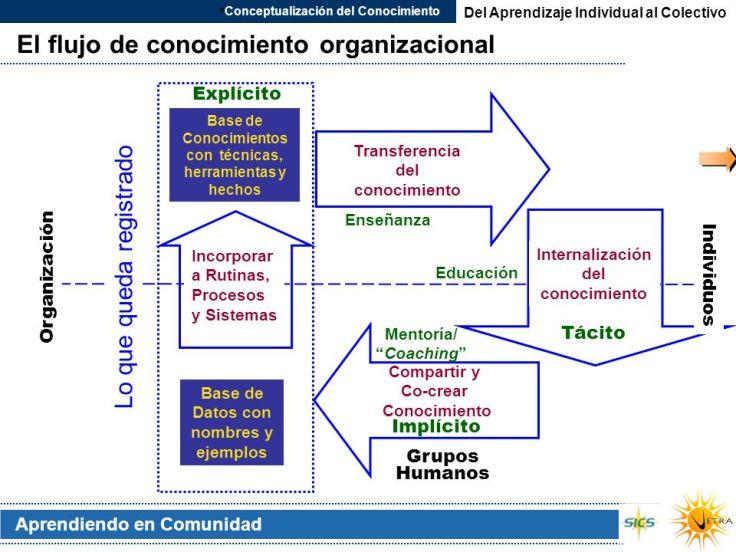 El+flujo+de+conocimiento+organizacional