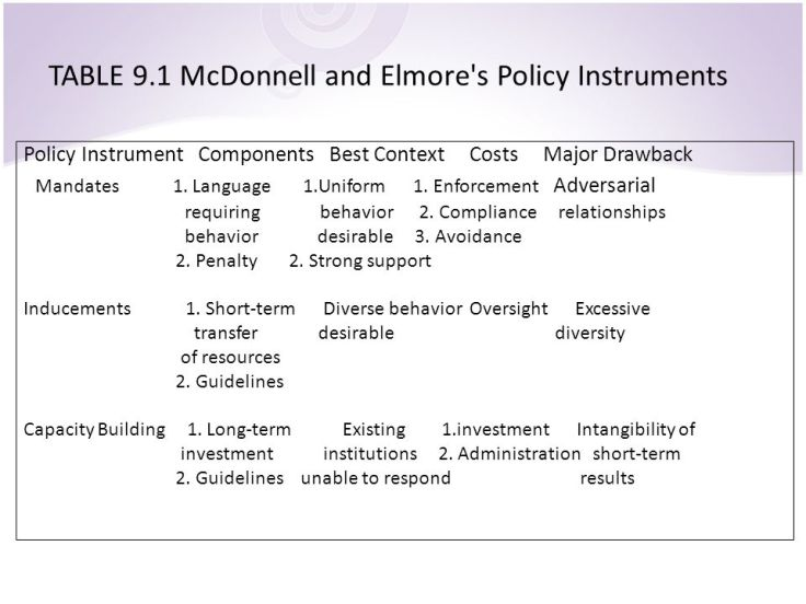 TABLE+9.1+McDonnell+and+Elmore+s+Policy+Instruments