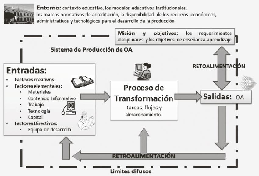 Figura-7-Elementos-del-sistema-de-desarrollo-de-objetos-de-aprendizaje