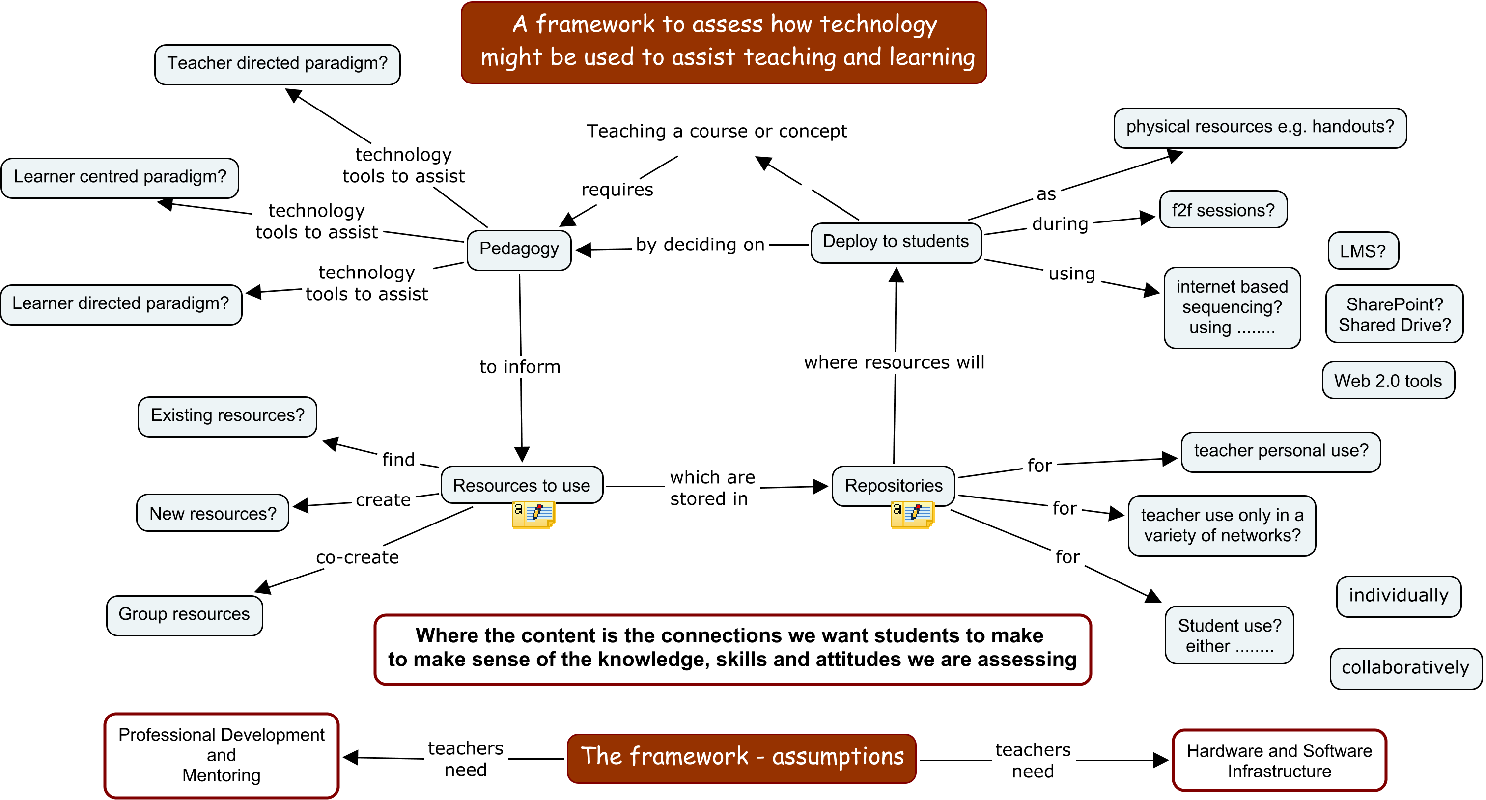 framework-using-technology-in-teaching-and-learning
