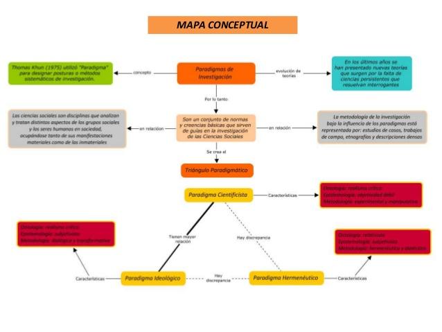 mapa-conceptual-paradigmas-de-investigacin-2-638