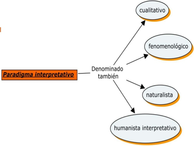 paradigma-interpretativo-2-638