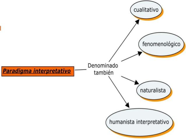 paradigma-interpretativo-2-638