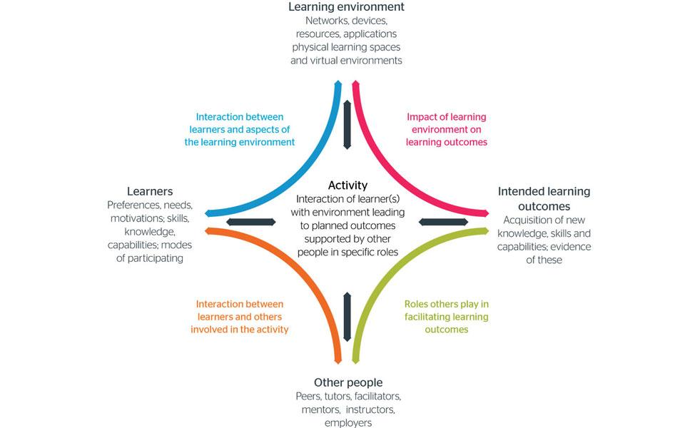 learning-design-model3_0