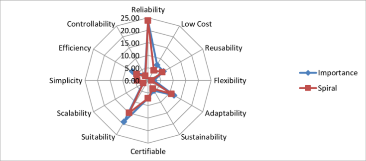 spiral-model-performance-with-respect-to-the-prioritized-parameters-criteria