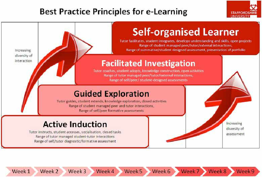 Best-Practice-Principles-for-e-Learning-Staffordshire-University-2013