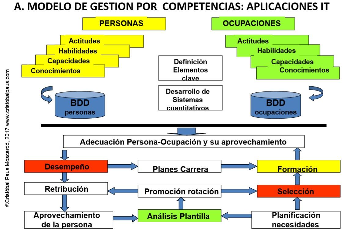 Modelo-de-gestion-por-competencias.-Aplicaciones-IT