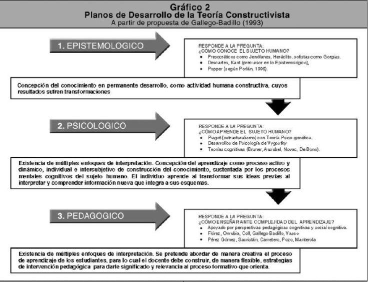 planosdesarrolloteorc3adaconstructivista-infografc3ada-bloggesvin