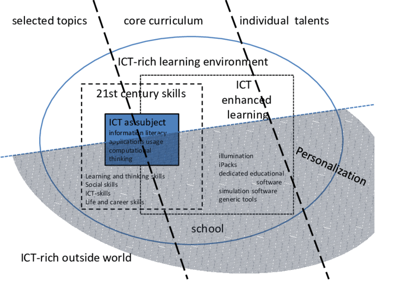 A-proposal-for-a-more-personalized-curriculum