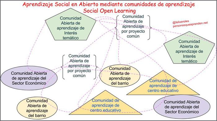 Comunidades-Abiertas-de-Aprendizaje-Magazine-INED21