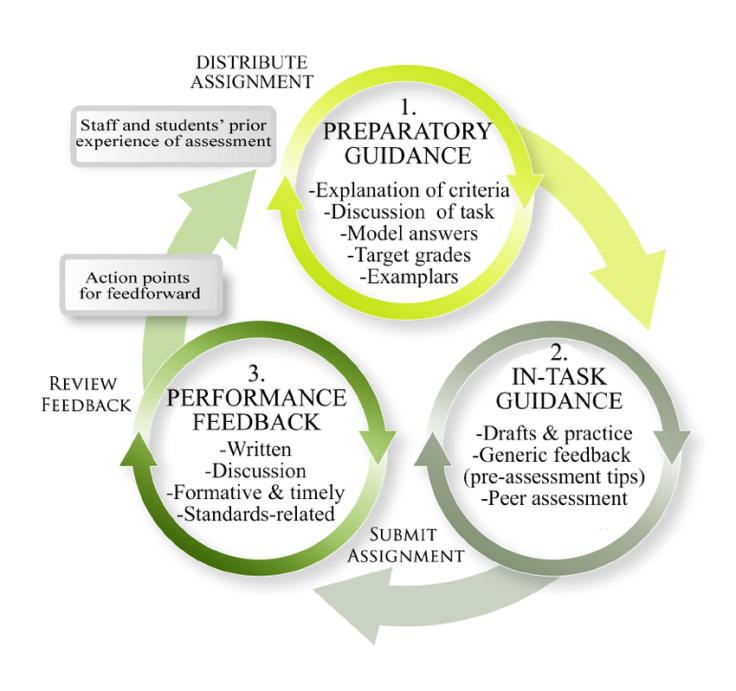 Dialogic-Feedback-Cycle-in-further-education