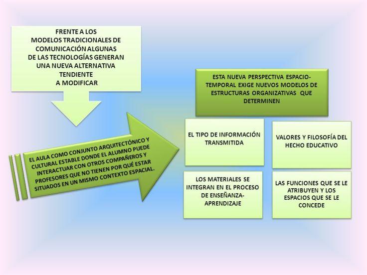 MODELOS+TRADICIONALES+DE+COMUNICACIÓN+ALGUNAS