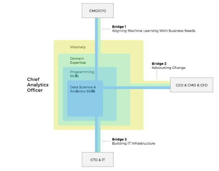 chief-analytics-officer