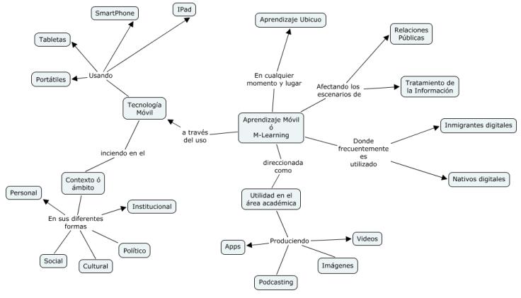 img_mapa_conceptual_m_learning