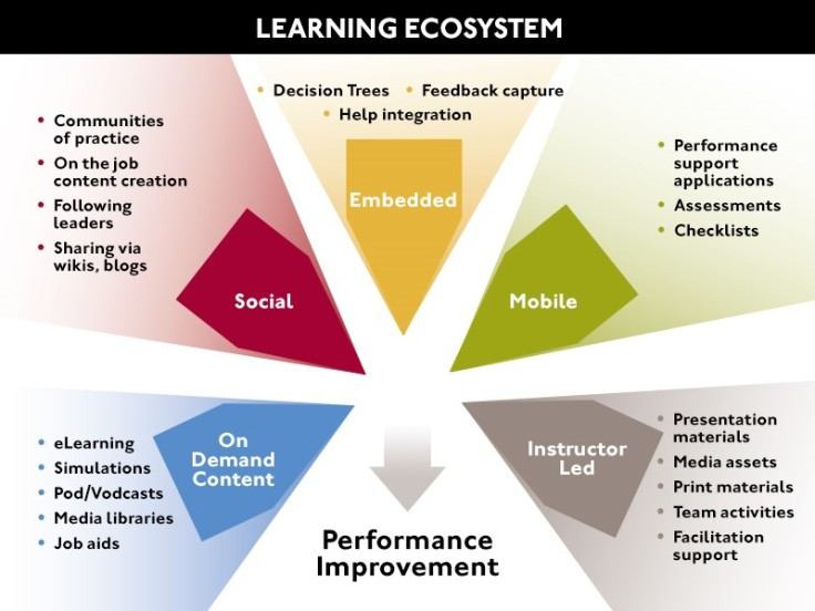 learning-ecosystem