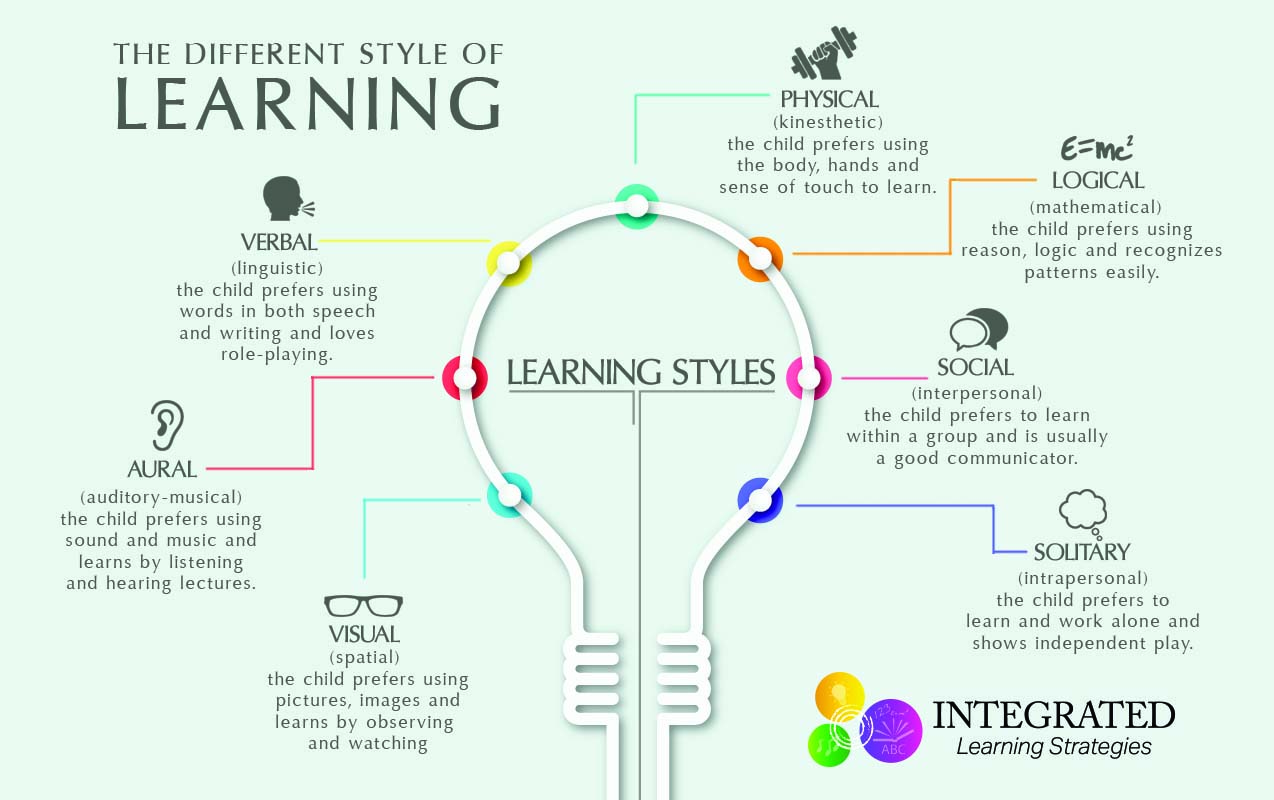 learning-styles-infographic-header