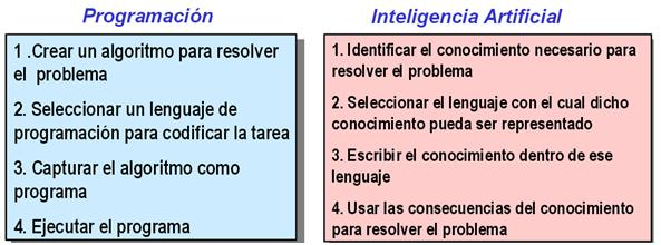 Programacion vs inteligencia artificial