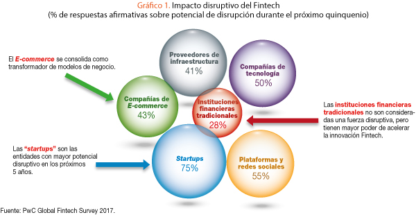 c1-g1-impacto-disruptivo-del-fintech