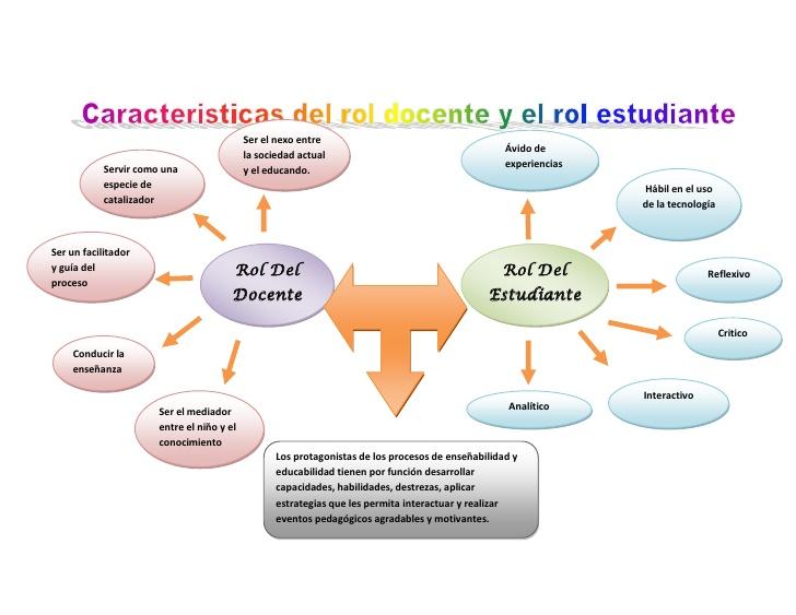 caracteristicas-rol-docenteestudiante-1-728