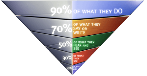 learn-by-doing-retention-pyramid