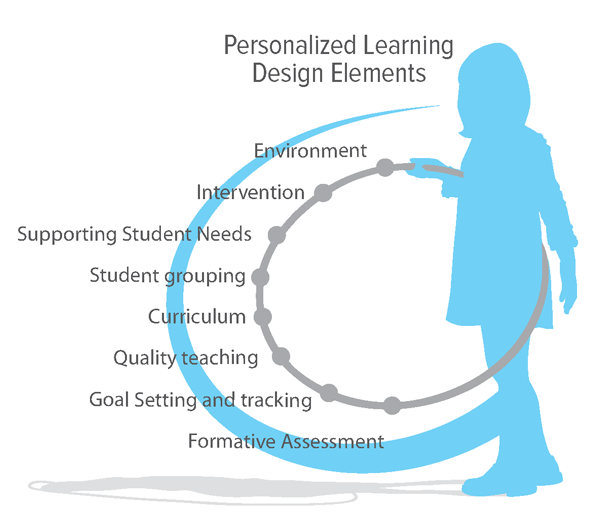 personalized-learning-design-elements