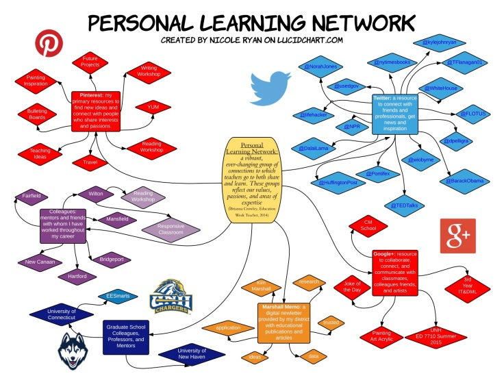 personallearningnetworks-copy