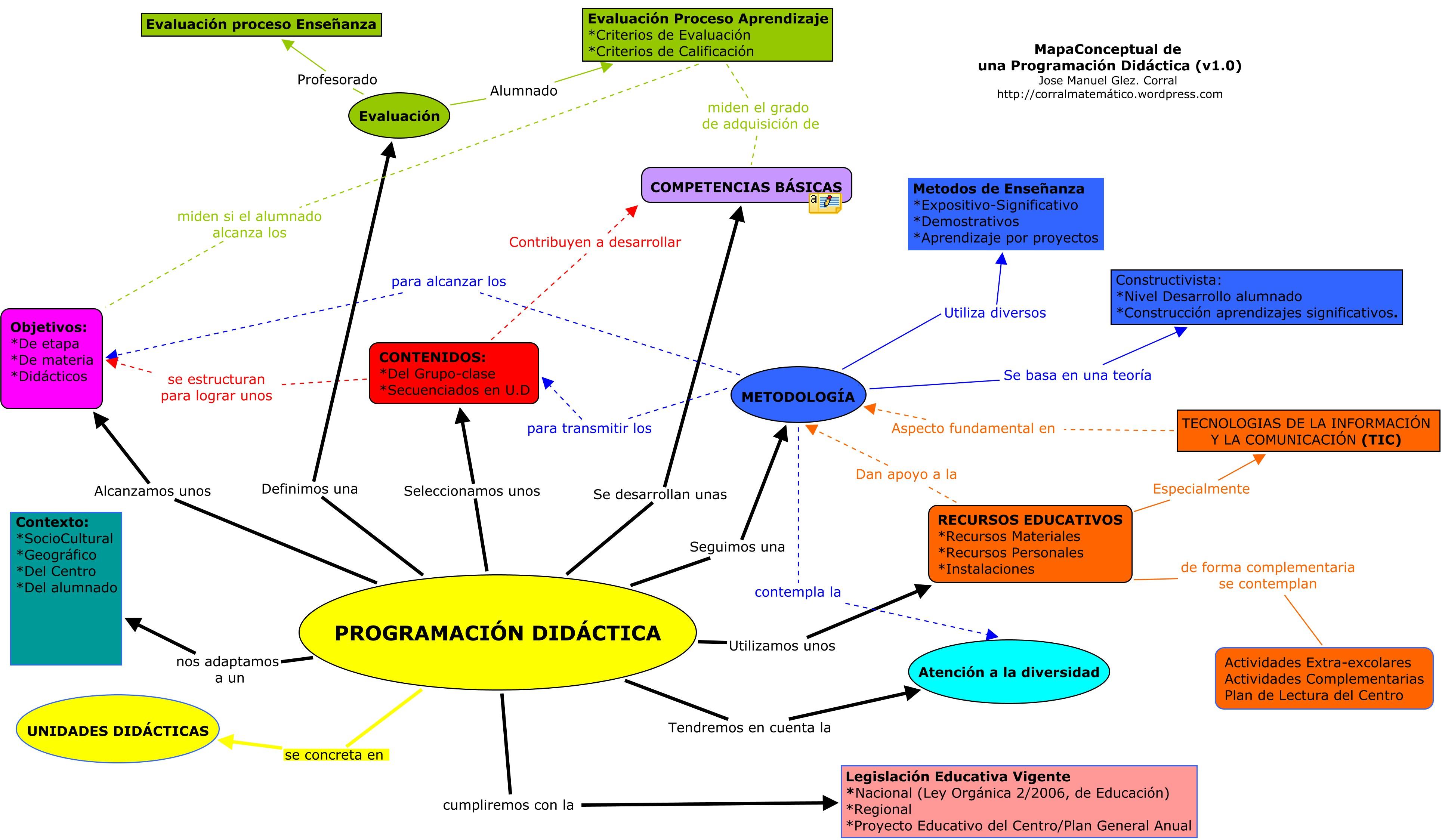 programacion-didactica-que-es-una-programacion-didacitca