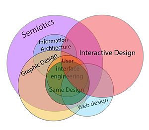300px-Interactive_design_in_relation_to_other_fields_of_study
