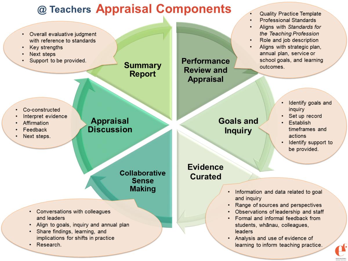 Appraisal Components diagram Teachers LATEST Titles_0