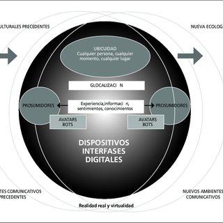 modelo-de-comunicaciones-digitales-octavio-islas-para-ambientes-comunicativos-glocales_Q320