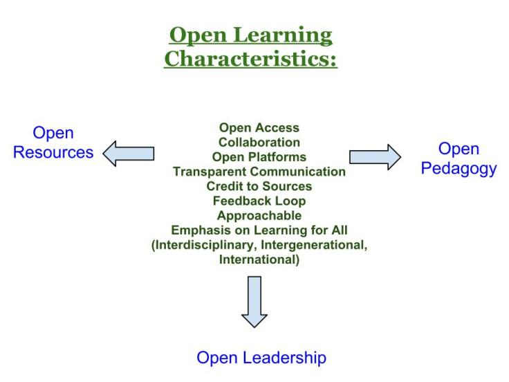 Open-Learning-Diagram