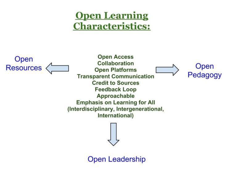 Resultado de imagen para fusion aprendizaje formal e informal