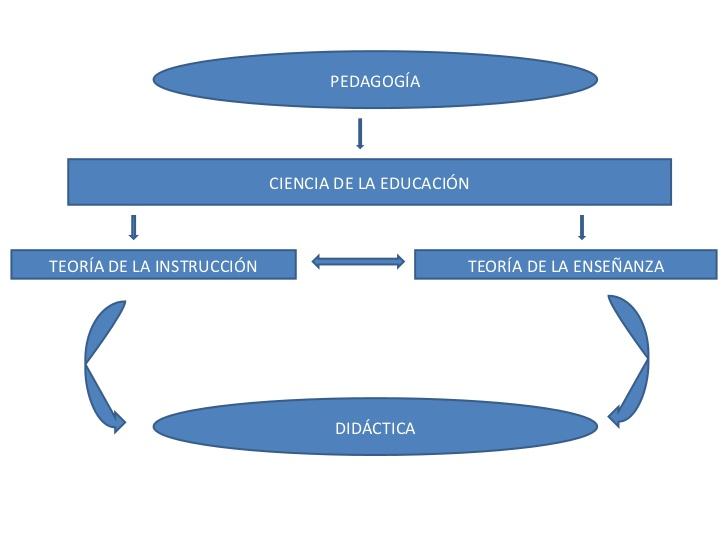 teoras-pedaggicas-y-del-aprendizaje-8-728